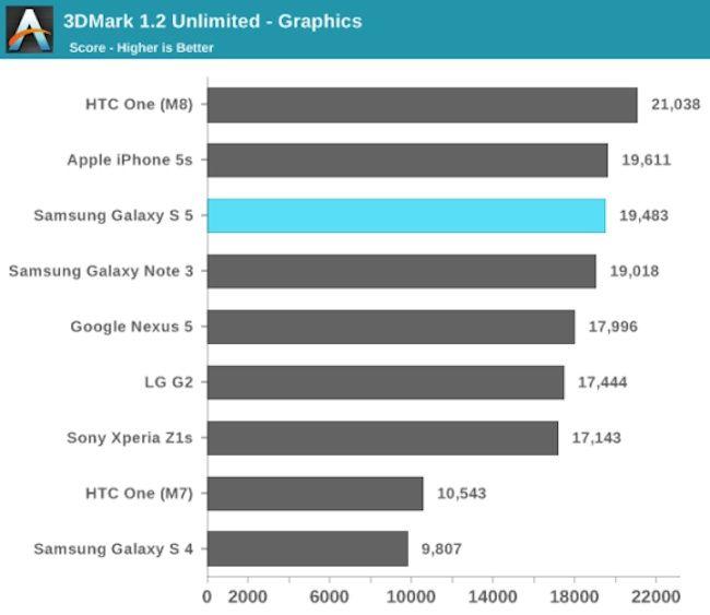 Galaxy S5 vs iPhone 5s vs hTC One M8 3