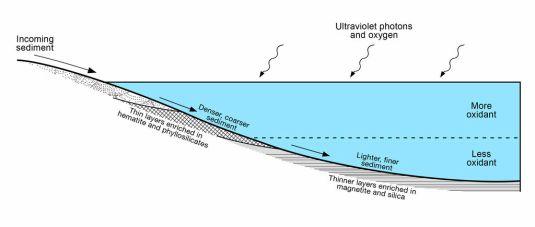 Diagram-Lake-Stratification-Mars-PIA21500-br2