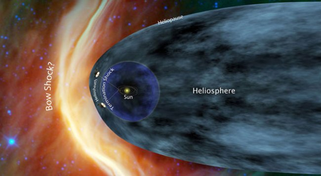 Illustration showing the locations of the heliosphere and heliopause outside of the Solar System. Image Credit: NASA