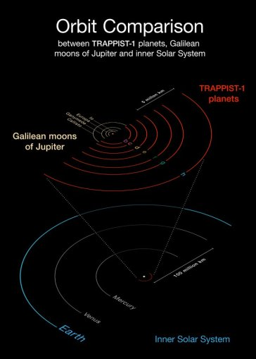 This diagram compares the orbits of the newly-discovered planets around the faint red star TRAPPIST-1 with the Galilean moons of Jupiter and the inner Solar System. All the planets found around TRAPPIST-1 orbit much closer to their star than Mercury is to the Sun, but as their star is far fainter, they are exposed to similar levels of irradiation as Venus, Earth and Mars in the Solar System.