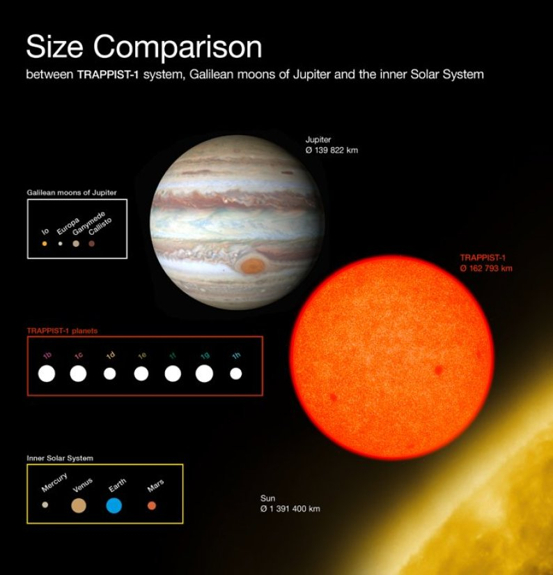 This diagram compares the sizes of the newly-discovered planets around the faint red star TRAPPIST-1 with the Galilean moons of Jupiter and the inner Solar System. All the planets found around TRAPPIST-1 are of similar size to the Earth.