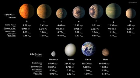 This infographic displays some artist's illustrations of how the seven planets orbiting TRAPPIST-1 might appear — including the possible presence of water oceans — alongside some images of the rocky planets in our Solar System. Information about the size and orbital periods of all the planets is also provided for comparison; the TRAPPIST-1 planets are all approximately Earth-sized.