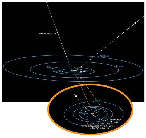 The Orbit of 'Oumuamua
