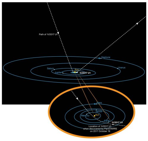 The Orbit of 'Oumuamua