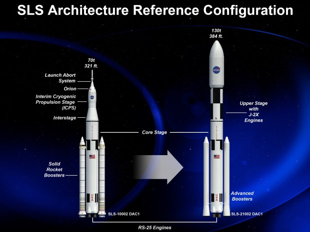 Artist's illustration of the various configurations of the Space Launch System (SLS), which can accommodate both crew and cargo missions. Credit: NASA