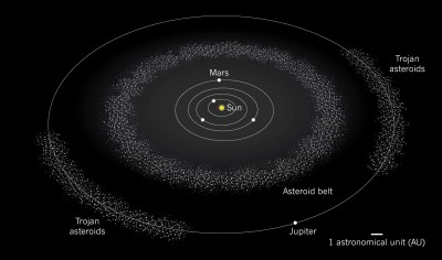 Lucy would visit an asteroid in the Trojan group of asteroids, which no other spacecraft has done yet. Image Credit: Nature