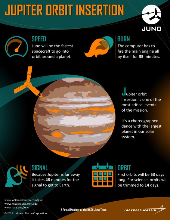Infographic detailing the Jupiter Orbital Insertion maneuver. Image Credit: Lockheed Martin