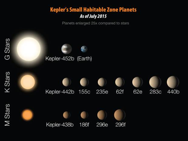 Chart of the twelve smaller habitable zone exoplanets (less than twice the size of Earth) found so far by Kepler and the type of stars they orbit. Kepler-452b is the first one found orbiting a Sun-like star. Image Credit: NASA/JPL-Caltech/R. Hurt
