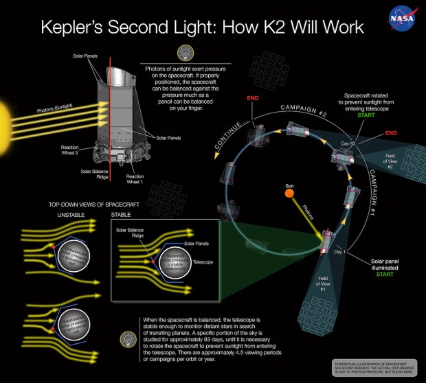 Conception illustration showing how the proposed K2 technique works. Credit: NASA Ames/W Stenzel