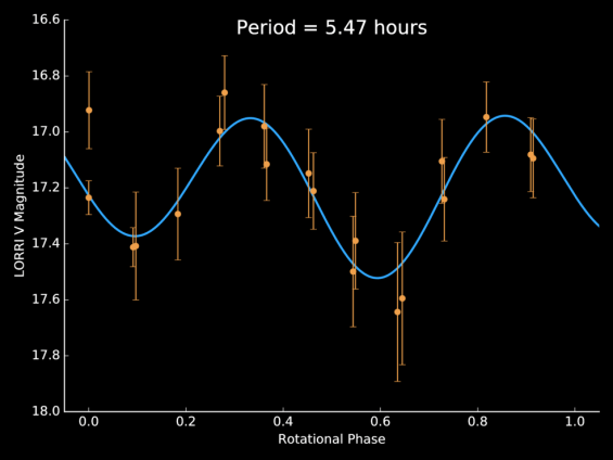 Chart of light curve data used by the New Horizons science team to determine the rotation period of tiny KBO 1994 JR1. Image Credit: NASA/JHUAPL/SwRI