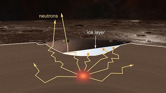 Un înveliș de gheață cu o grosime de câțiva metri este ilustrată cu alb. Atomii abundenți de hidrogen din gheață stopează evadarea neutronilor în spațiu. O semnătură a concentrațiilor de hidrogen îmbunătățit (și prin inferență apă înghețată) reprezintă scăderea ratei detecțiilor de neutroni de pe planetă a lui Messenger. Credit: NASA/Johns Hopkins University Applied Physics Laboratory/Carnegie Institution of Washington