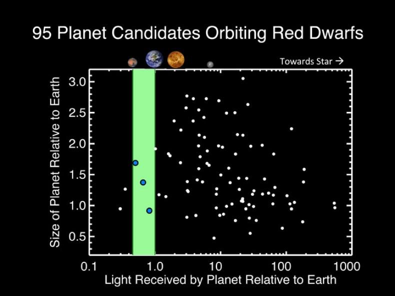 Astronomii CFA au identificat 95 de planete candidate ce orbitează pitice roșii. Dintre acestea, trei orbitează in interiorul zonei locuibile (marcaj verde) - distanța față de stea la care ar trebui să fie destuld e calde pentru a deține apă lichidă la suprafață. Acele planete locuibile - candidate - (marcate cu puncte albastre) au o dimensiune de 0,9; 1,4 și 1,7 raportat la scara Terrei. Credit: C. Dressing (CfA)
