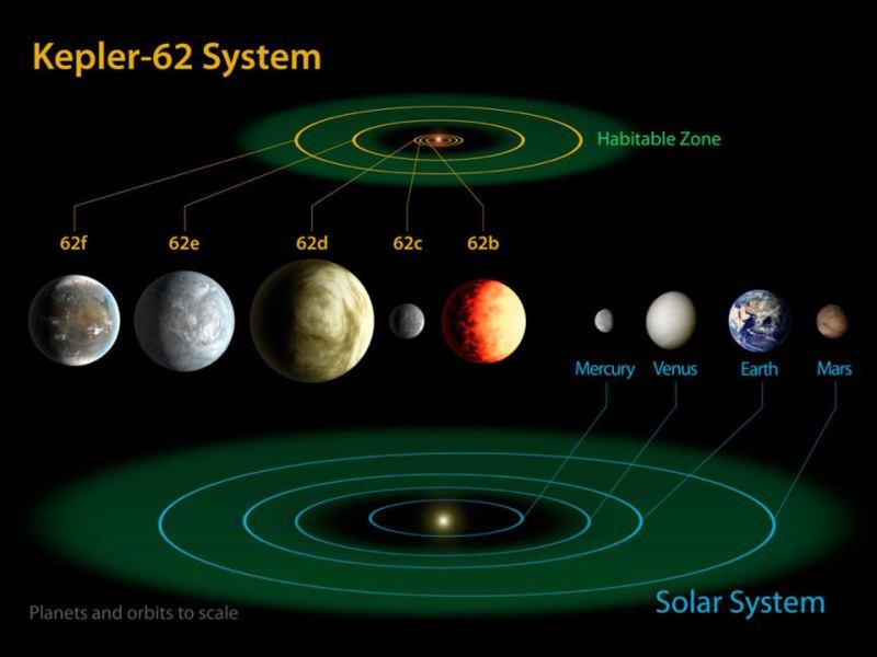 Diagrama oferă comparații ale planetelor din sistemul solar interior cu Kepler-62, un sistem cu cinci planete situat la aproximativ 1.200 de ani lumină de Terra. Image credit: NASA Ames/JPL-Caltech