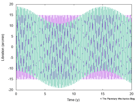 Purple: The 88-d oscillation. Green: Superimposed with the 15-y one. Keep in mind that Bepi-Colombo will orbit Mercury during some 2 years.