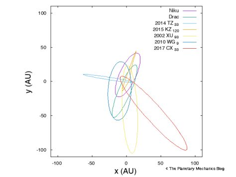Orbits of the polar TNOs, in the x-y plane.