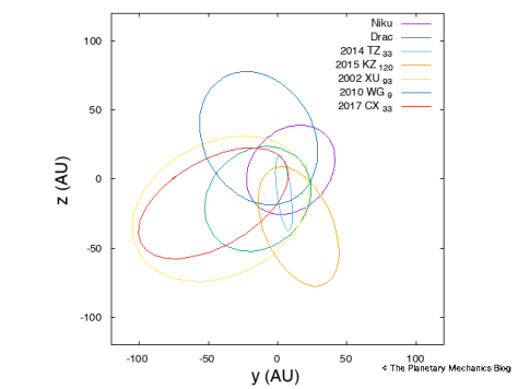 Orbits of the polar TNOs, in the y-z plane.
