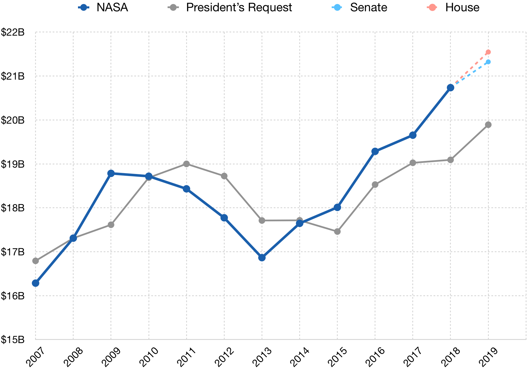 The Nasa Programs Most Impacted By The Budget Delay