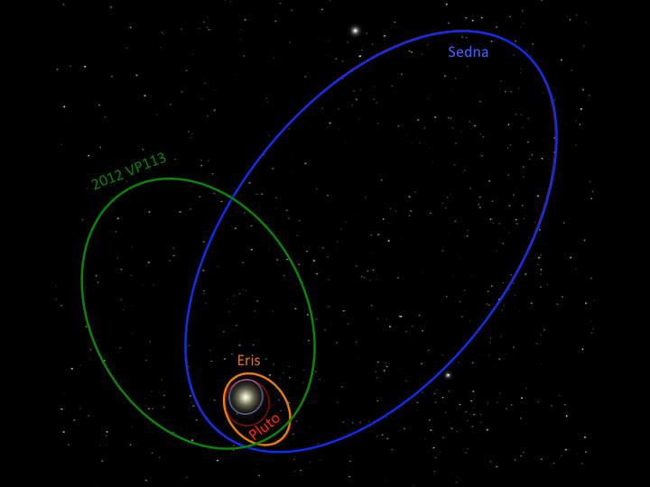 planetary body 2012 VP113