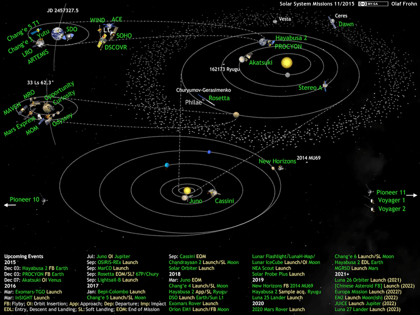 What S Up In The Solar System Diagram By Olaf Frohn