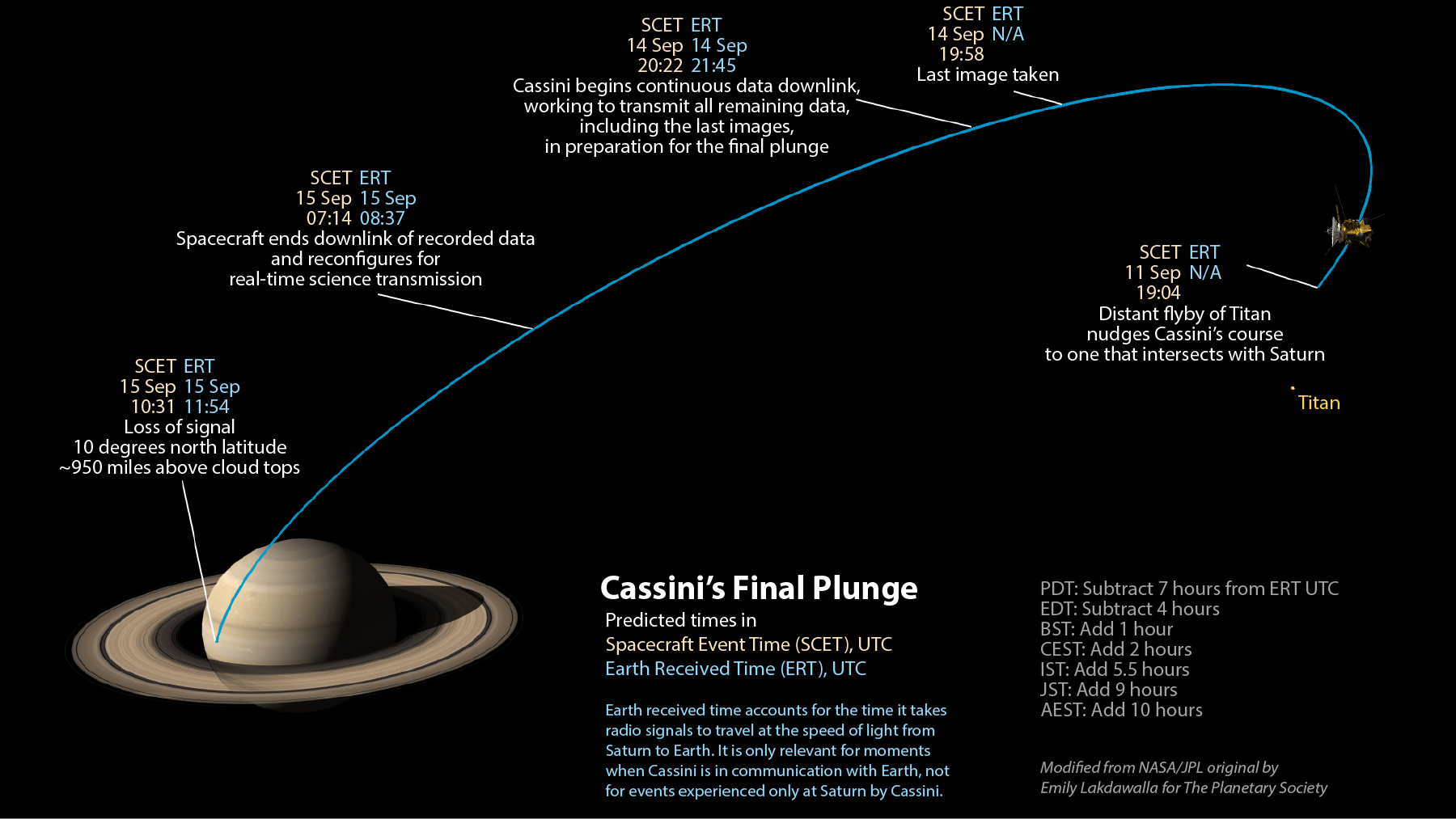 Cassini End Of Mission Visual Timeline Utc