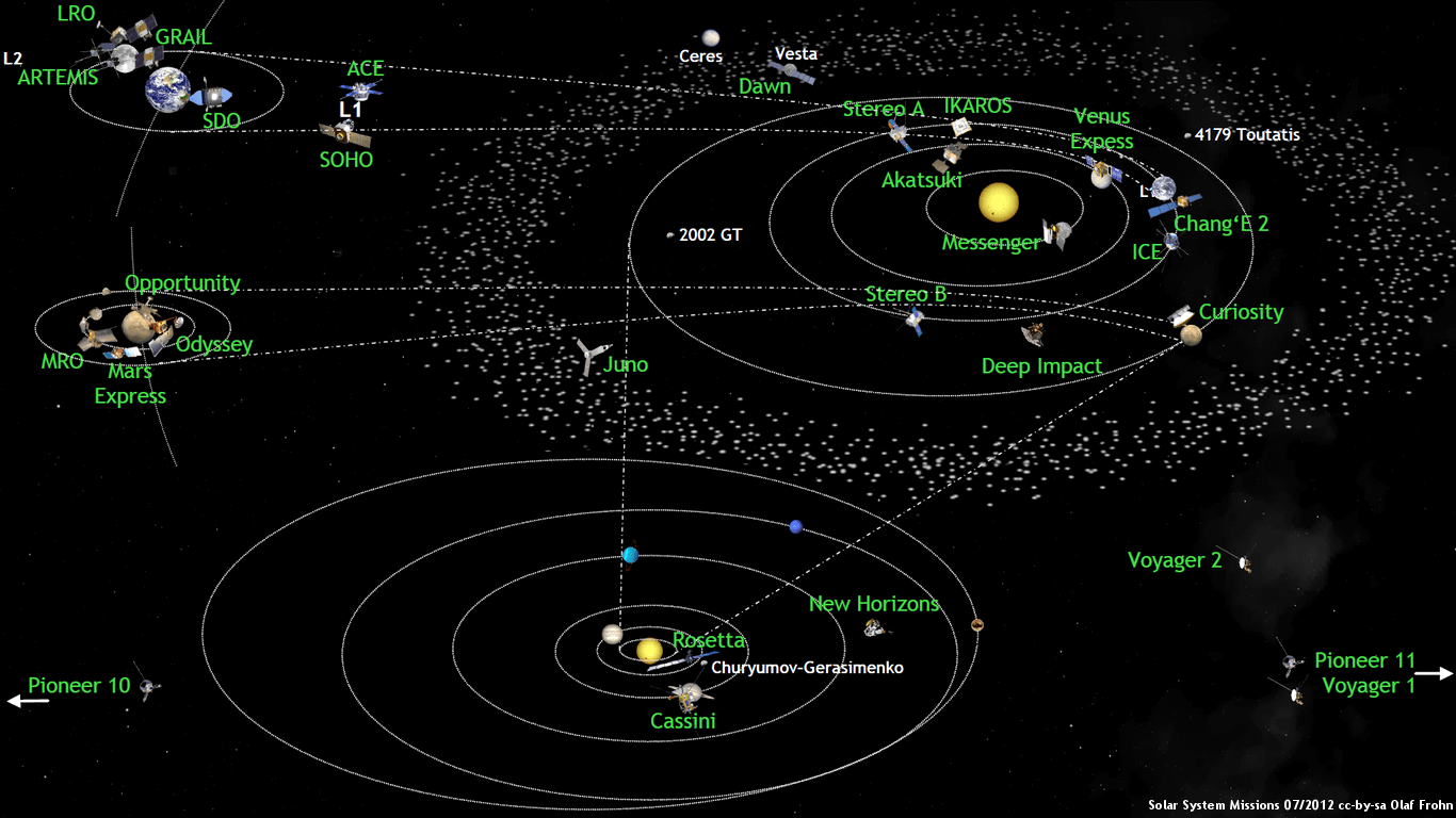 What S Up In The Solar System In July