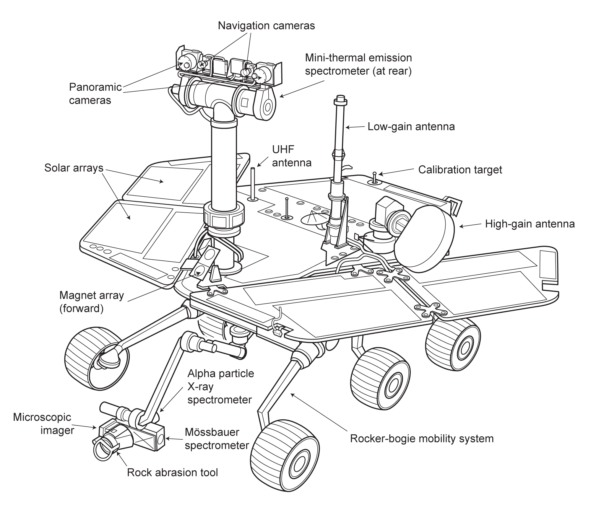 Mars Exploration Rover Spacecraft Diagram