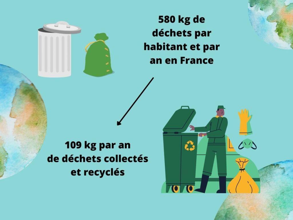 le recyclage en France