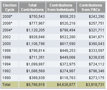 Election Cycle - Total Contributions - Contributions from Individuals