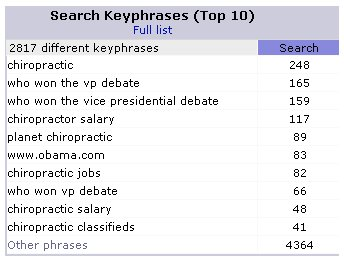 search keyphrases www.obama.com
