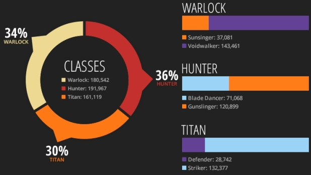 Amount of Defender's via DestinyDB
