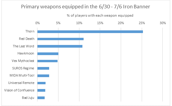 primary_iron_banner_stats