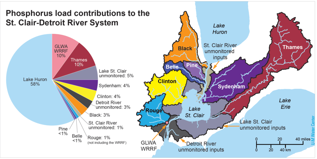 lake erie pollution sources