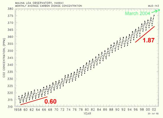 Recent carbon dioxide record