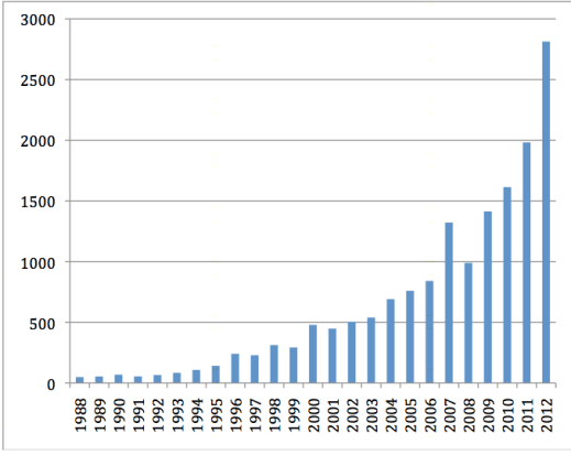 reported-instances-of-extreme-weather-since-1988 University of Nottingham