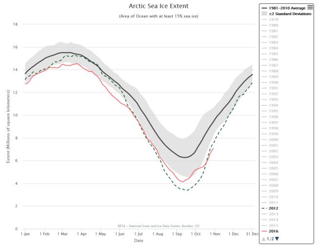arctic-extent-31-october-2016