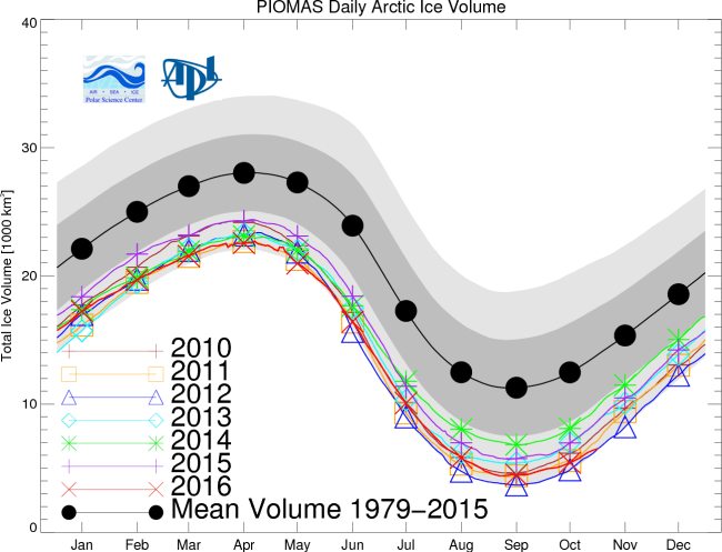 sea-ice-volume-graph-oct-2016