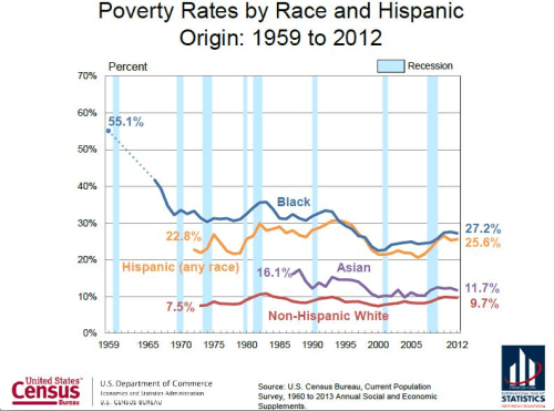 Graph of Poverty by Race