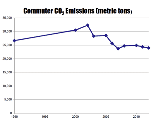 Stanford Carbon Emissions