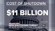 US Government Shutdown Cost $11 Billion To Economy!