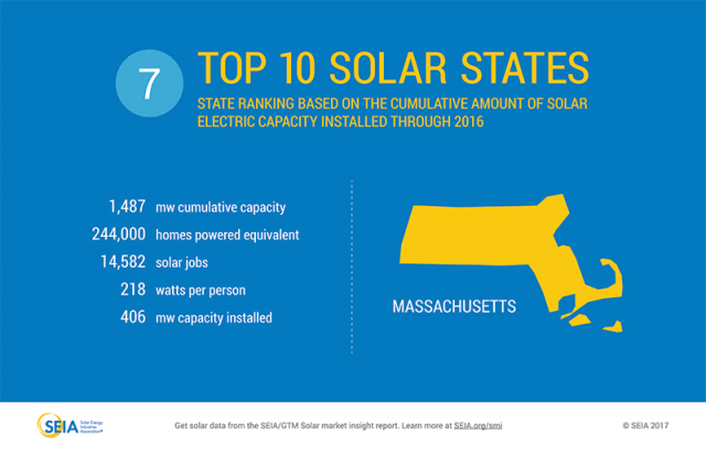 Massachusetts: among the top 10 solar states