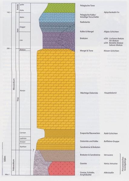 Mesozoische Schichtreihe Ostalpins small