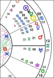 Western section of the Sibly Chart. The Cancer stellium is the cluster on the top part of the graphic. Venus (blue 'female' symbol) and Jupiter (orange symbol nearby, shaped like a 4) are in aspect to the Aries Point.