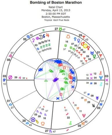 Boston Marathon bombing astrology