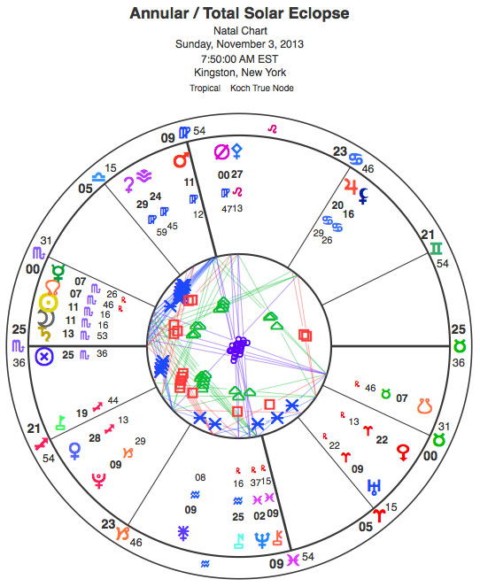 Annular-total solar eclipse in Scorpio.