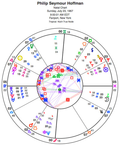 My proposed rectification of Hoffman's chart. I have put his Sun in late Cancer rather than early Leo, trine Chiron; his Moon is in late Aquarius conjunct Pholus.