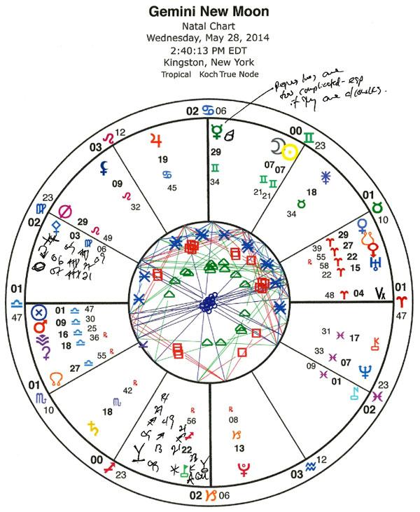 Chart 2.