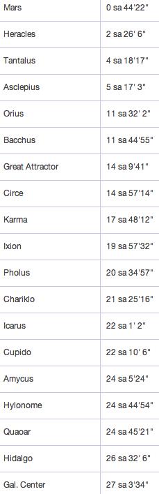Objects in Sagittarius.