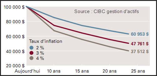 Inflation et pouvoir d'achat