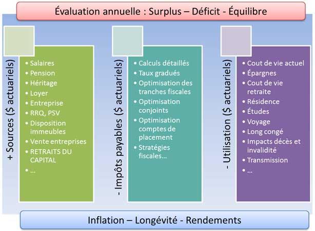 Analyse financière des projets de vie