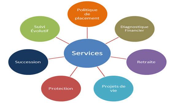 Services de planification financière